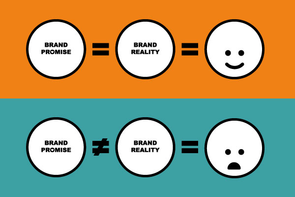 Brand Promise and Reality